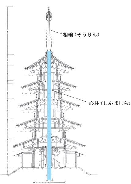 五重塔の心柱